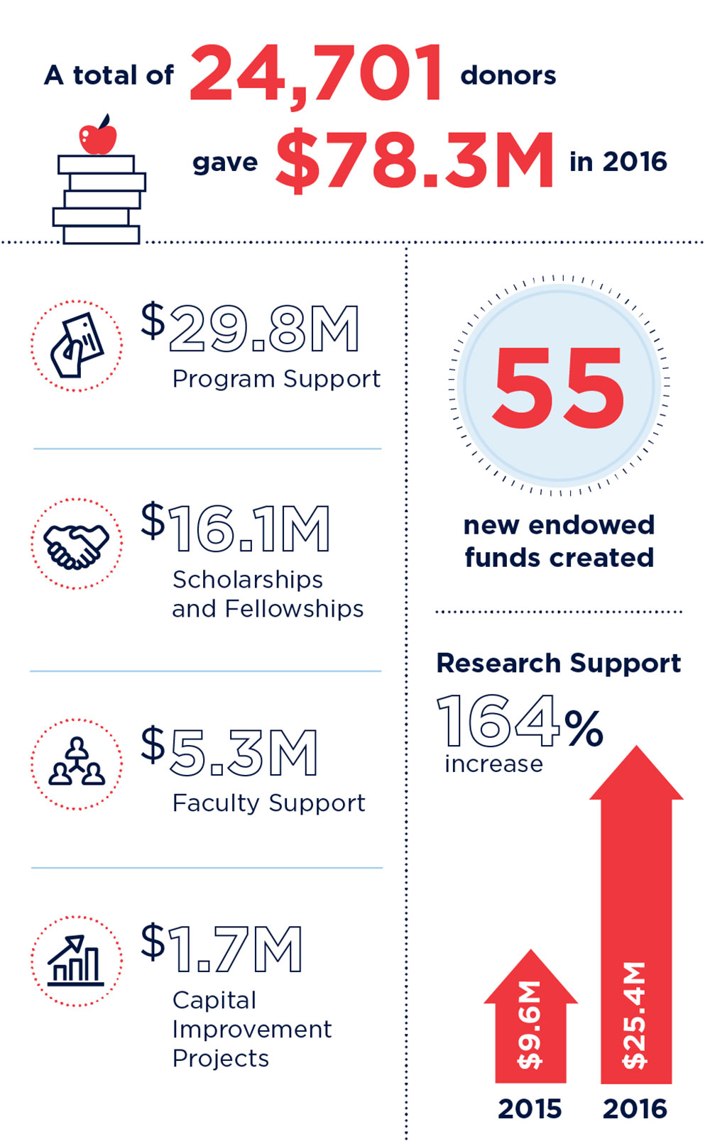 A total of 24,701 donors gave $78.3 million in 2016. 29.8 million dollars to Program Support. 161 million dollars to Scholarships and Fellowships. 5.3 million dollars to Faculty Support. 1.7 million dollars to Capital Improvement Projects. 55 new endowed funds created. Research Support increased 164% - from 9.6 million dollars in 2015 to 25.4 million dollars in 2016.
