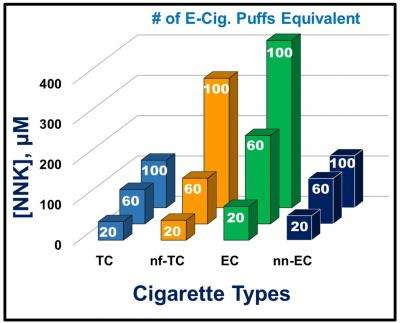graph showing twenty puffs from an e-cigarette was deemed equivalent to smoking one tobacco cigarette.