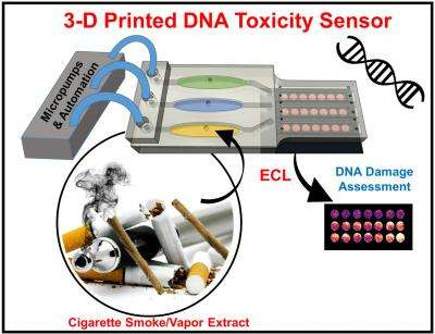 Small 3-D printed array created by University of Connecticut chemists quickly detects potential DNA damage from toxic chemicals.